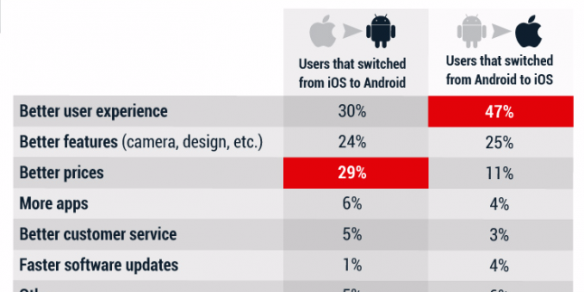 İnsanlar Hangi Sebeple iOS'tan Android'e Geçiyor?