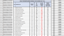 Hangi Üniversiteler Daha Çok Uluslararası Akademik Yayın Yapıyor?