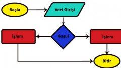 Akış Diyagramları Hakkında…
